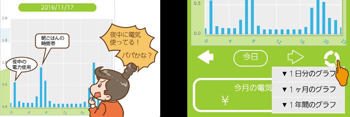 『電力の見える化サービス』で電気の無駄遣いを発見!!