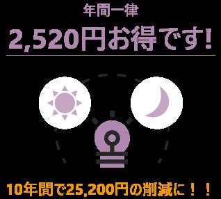 10年間で25,200円の削減に!!