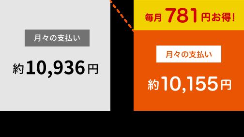 SUN給プラン(サンキュープラン) 料金グラフ