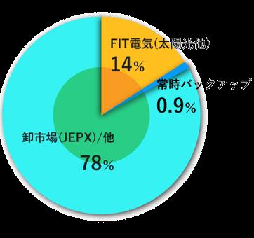【平成28年度(2016年6月1日~2017年3月31日)実績】のグラフ