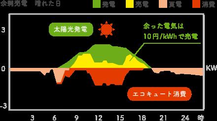 SUN給プラン(サンキュープラン)で、余剰電力は新電力おおいたに10円/kWhで売電sした時のイメージグラフ