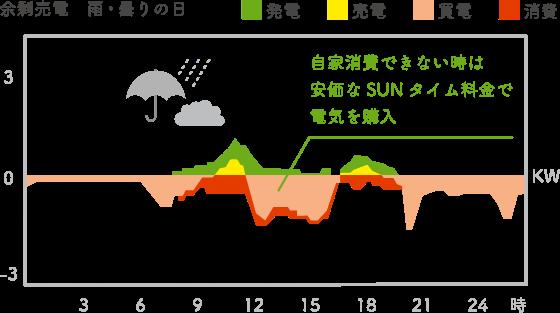 SUN給プラン(サンキュープラン)で「SUNタイム:10時〜14時」を導入した時のイメージグラフ