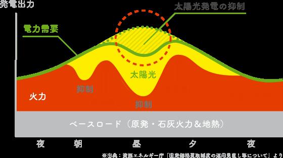 発電出力の図