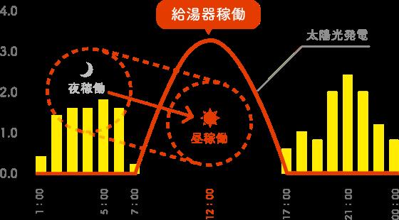 SUN給プラン(サンキュープラン)で、エコキュートを昼間稼働に切り替えた時のイメージグラフ