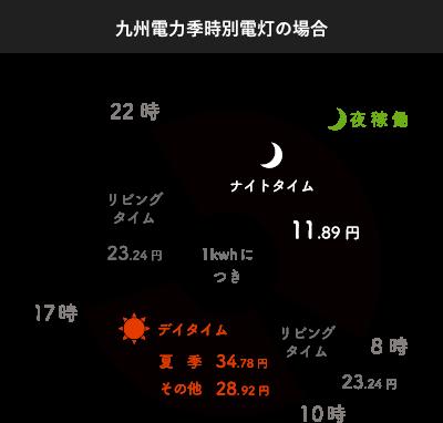 九州電力季時別電灯のグラフ