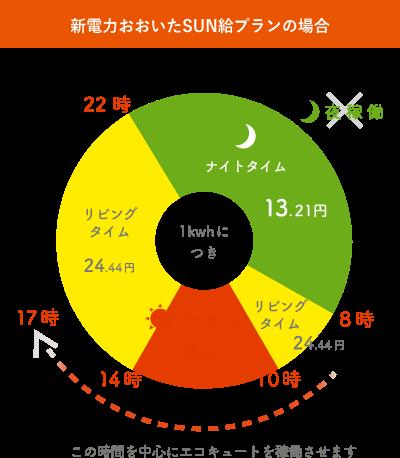 「SUN給プラン(サンキュープラン)」の電力料金単価イメージ