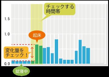 電力使用量の変化のグラフ
