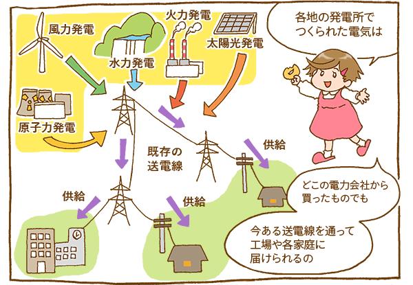 娘:「各地の発電所でつくられた電気はどこの電力会社から買ったものでも今ある送電線を通って工場や各家庭に届けられるの」原子力発電・風力発電・水力発電・火力発電・太陽光発電→既存の送電線→供給