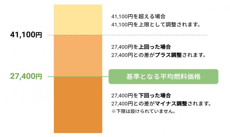検針票_燃料費等調整額②